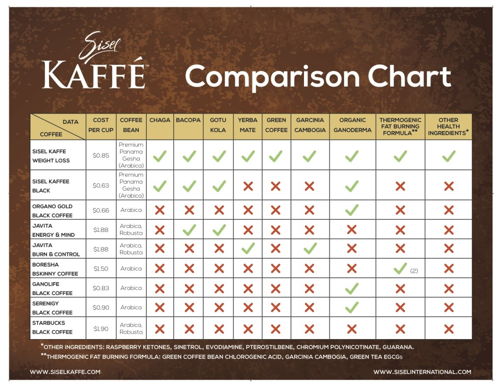 sisel kaffe comparison